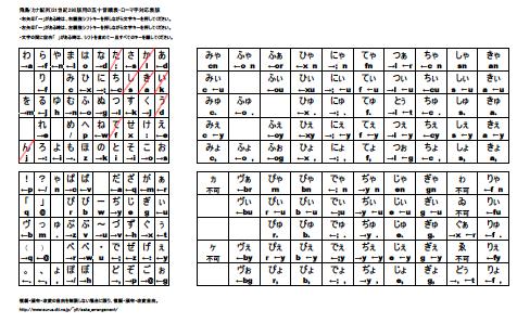 Kanji Japanese Syllabary