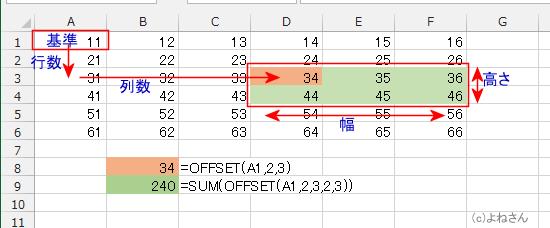 Excel(エクセル)基本講座:OFFSET関数の使い方