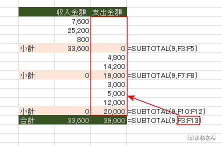 Subtotal 集計 方法
